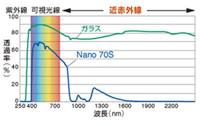 マルチレイヤー Nanoシリーズのデザイン