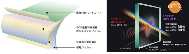 マルチレイヤー Nanoシリーズの原理