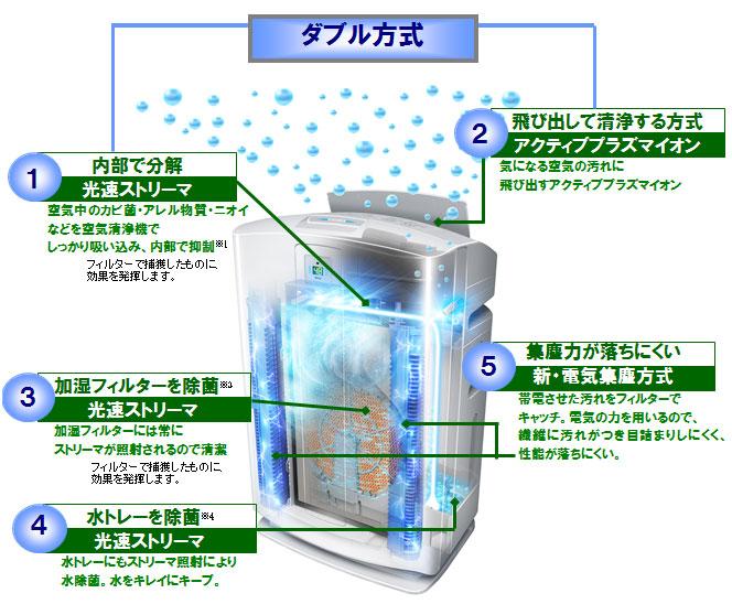 うるおい光クリエールは、加湿・集塵はもちろん、お部屋や空気清浄器内部まで除菌しつづけます。
