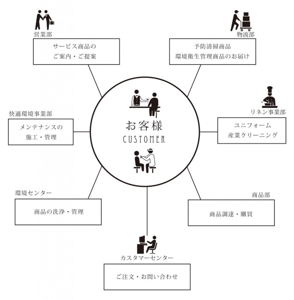 セシオのサービス体系図